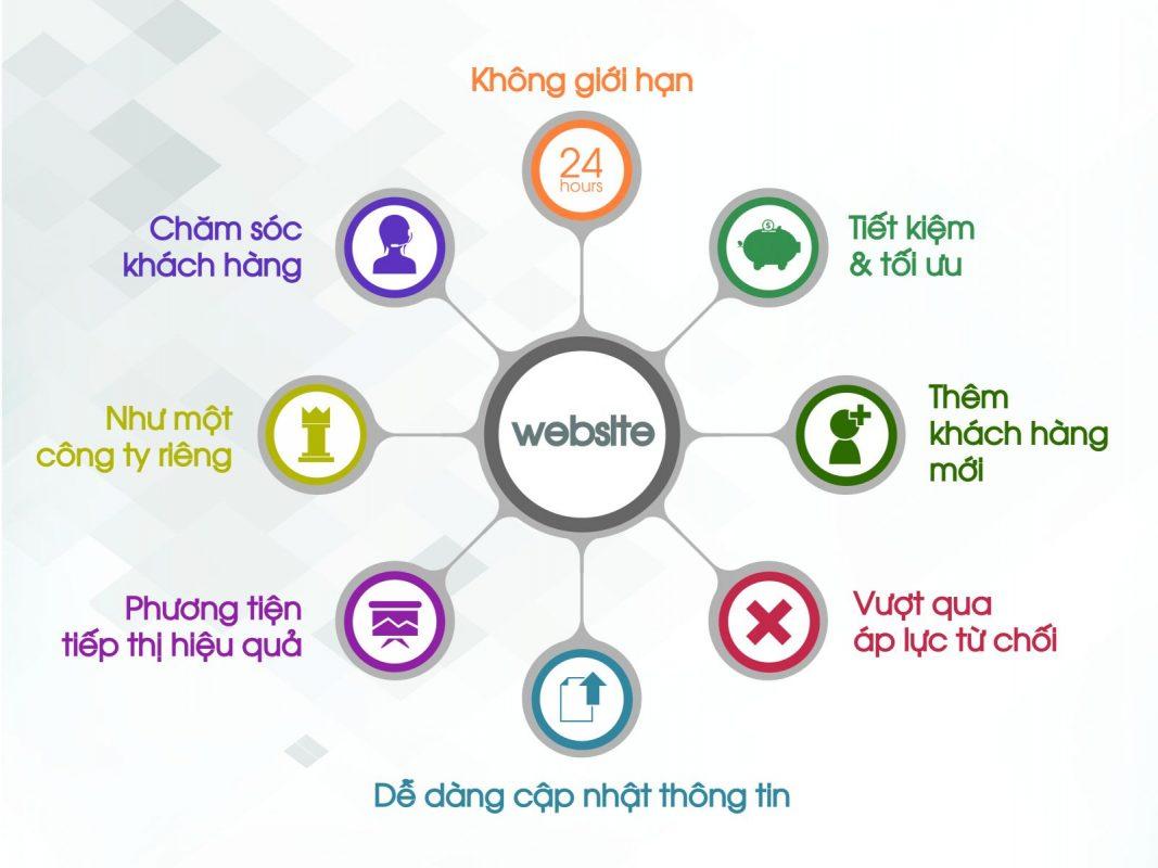 Lợi ích web bán hàng